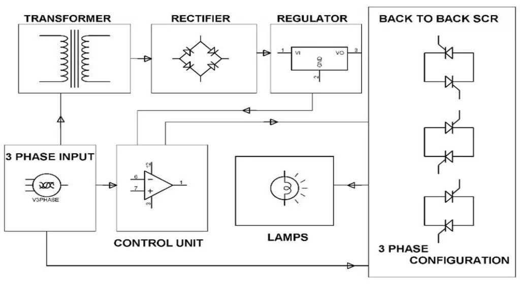 block diagram of 3 phase rectifier