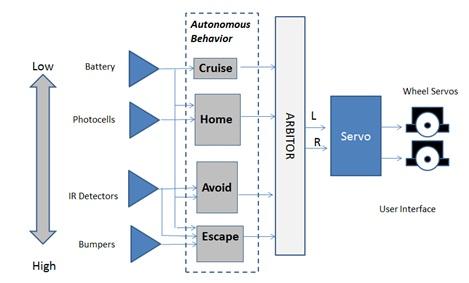 Autonomous Mobile Robot (Part 1) Overview  Hardware Circuit Cellar