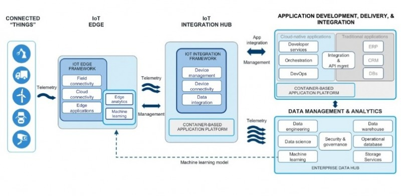 Firms Team for End-to-End, Open, Modular IoT Architecture Circuit