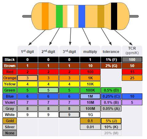 An Introduction to Resistor Color Code Circuit Crush