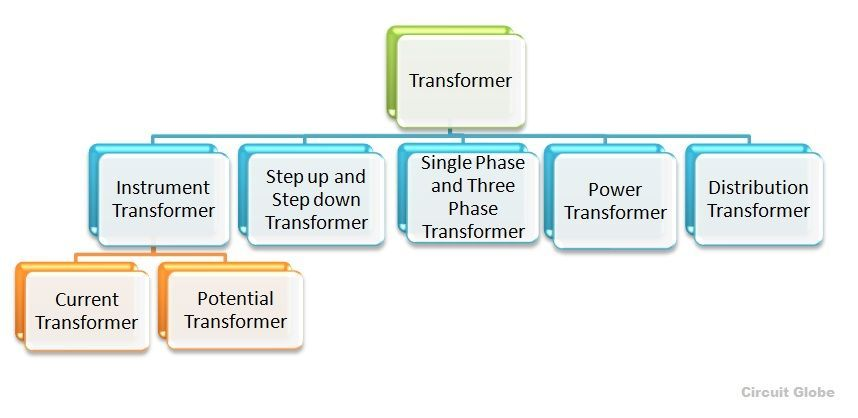 Types of Transformer - different types of transformer - Circuit Globe
