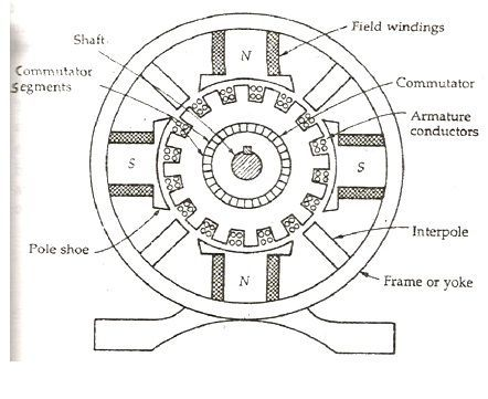 Construction of a DC Generator - explanation of its various parts