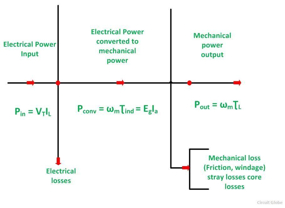Power Flow Diagram of DC Generator and DC Motor - Circuit Globe