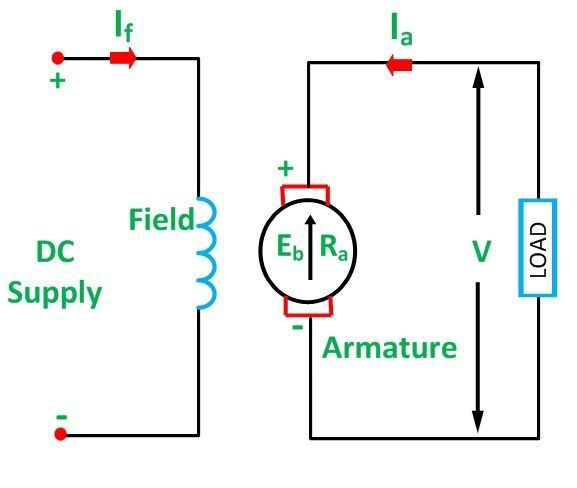 Types of DC Motor - Shunt, Series  Compound Wound Motor - Circuit Globe