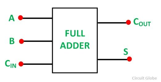 What is Half Adder and Full Adder Circuit? - Circuit Diagram  Truth