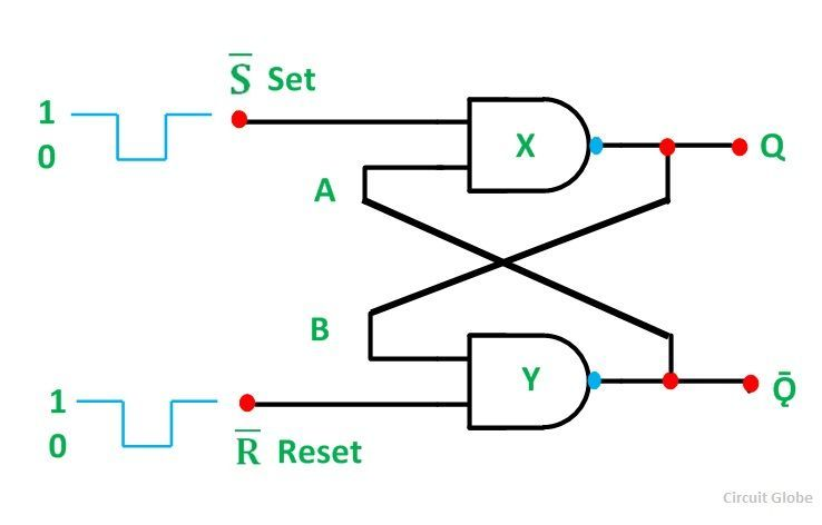 What is RS Flip Flop? NAND and NOR gate RS Flip Flop  Truth Table