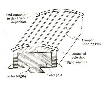 Starting of a Synchronous Motor - Prime Mover  Damper Winding