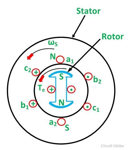 Working Principle of a Synchronous Motor - Circuit Globe