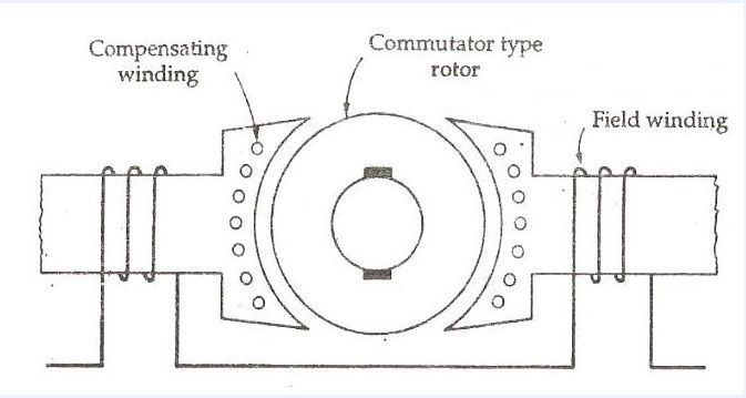 Universal Motor Wiring Diagram Wiring Diagram