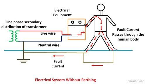 What is Electrical Earthing? - Definition, Types of Earthing  its
