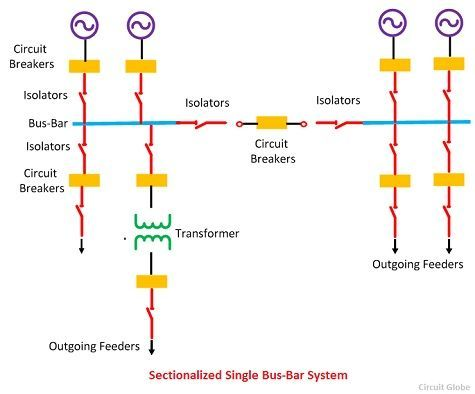 What is Electrical Bus-Bar? - Definition  Types of Electrical Bus