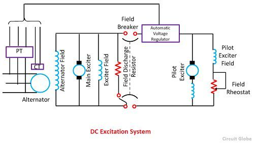 What is Excitation System? Definition  Types of Excitation System
