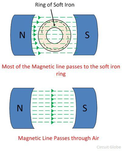 What is Magnetic Permeability? - Definition, Formula  Relative