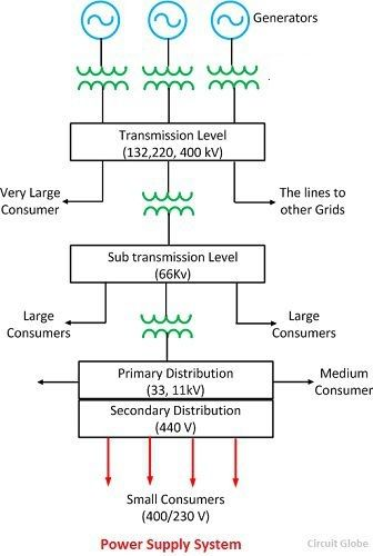 Single Line Diagram of Power Supply System - Explanation