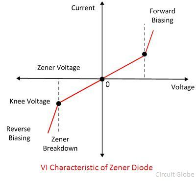 What is Zener Diode? - Definition, Working, Characteristic Curve