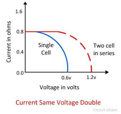 What is Photovoltaic or Solar Cell? - Definition, Construction