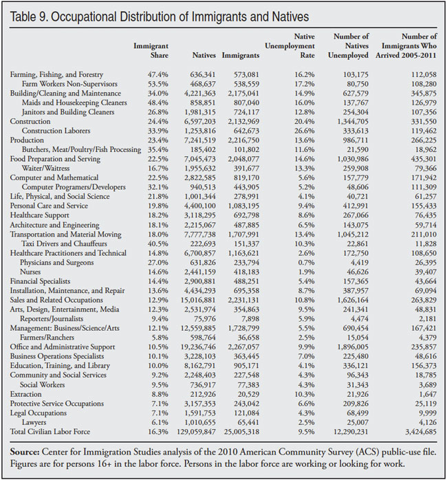 Immigrants in the United States, 2010 Center for Immigration Studies