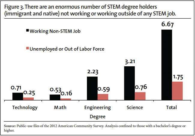 Is There a STEM Worker Shortage? Center for Immigration Studies