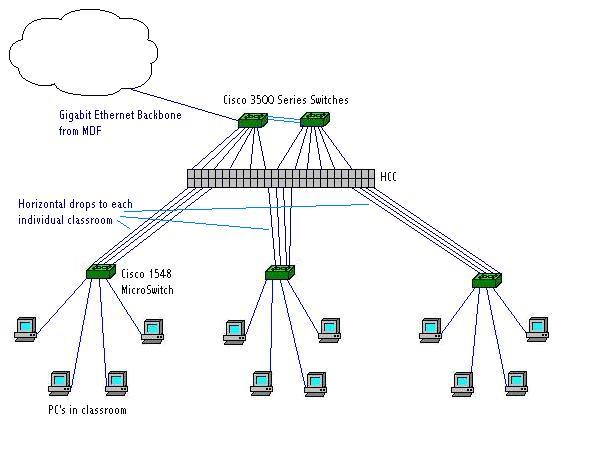 home network wiring design