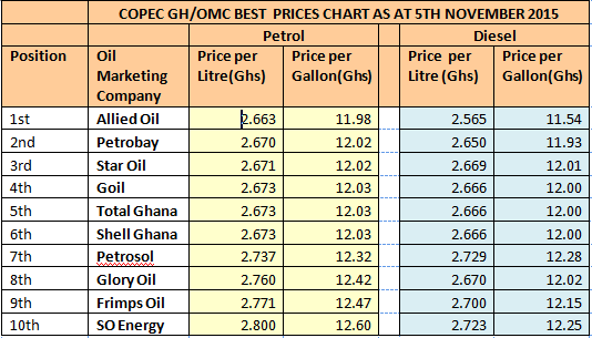 oil results