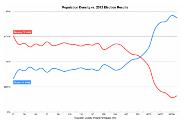 Density and Voting