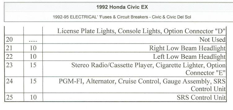 Fuse Box Diagram 1996 1998 Honda Civic Dx - Wwwcaseistore \u2022