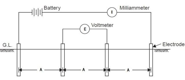 Electrical resistivity test of soil geophysical method for Soil resistivity