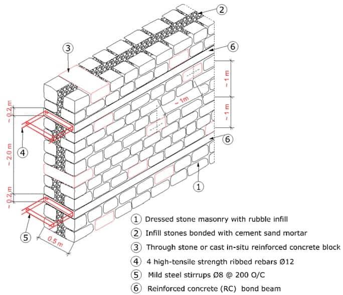 design of reinforced masonry