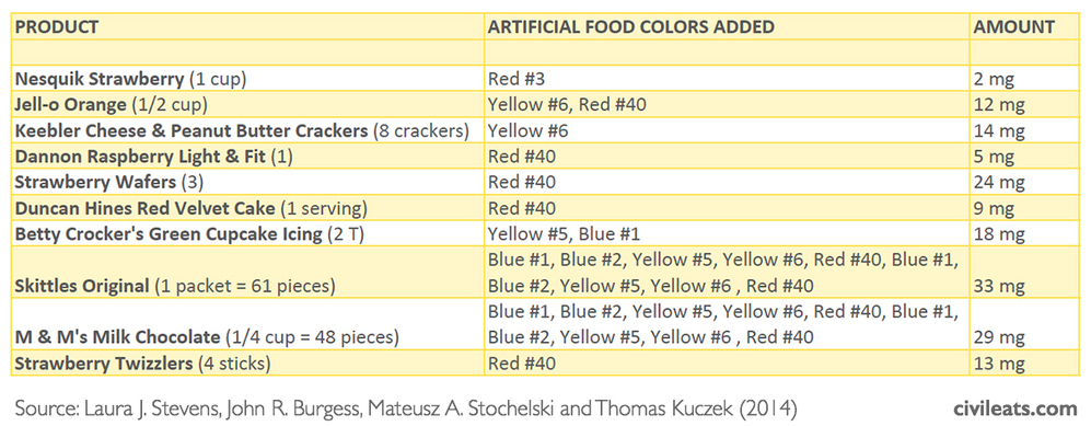 What You Need to Know About Artificial Food Coloring Phase-Outs