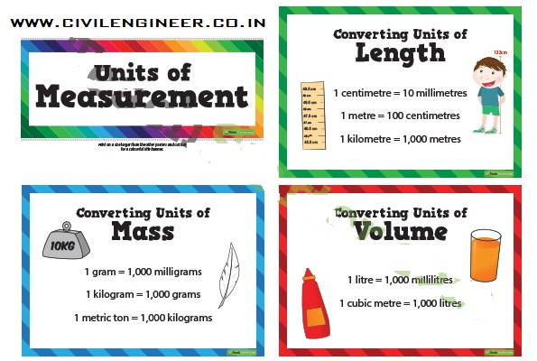 (UOM) for civil engineering works : Units of Measurement - Very Important