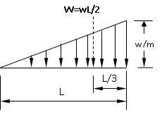shear and moment diagrams of a propped beam loaded with uniformly