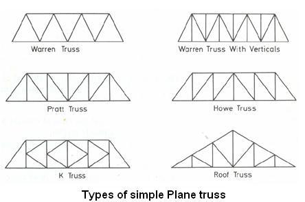 information about warren truss bridges