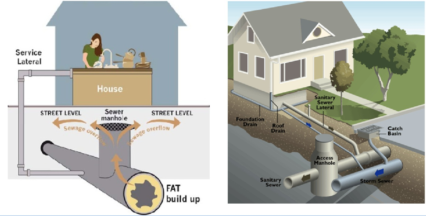 House sewer plumbing diagram house main drain diagram for Sewage piping system