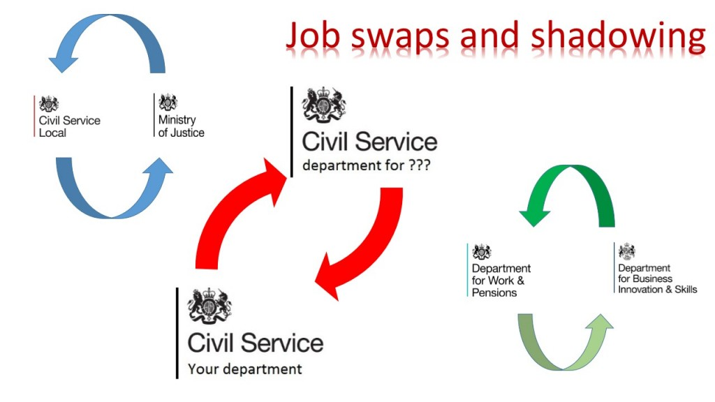 job shadowing - Civil Service Local - shadowing jobs