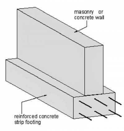 Types of RCC Foundation  Footing With Details - Civil Engineering