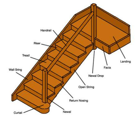 Parts Of A Staircase Stair Parts Components Civil