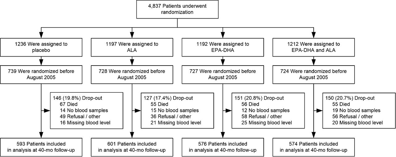 Effect of Omega-3 Fatty Acids on Kidney Function after Myocardial