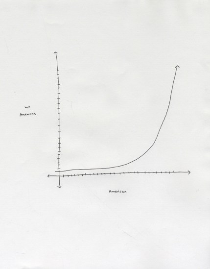Maya Krinsky, Diagram, Graph