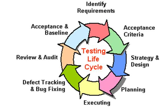 Quality Assurance  Testing The Clarico Group - quality assurance planning