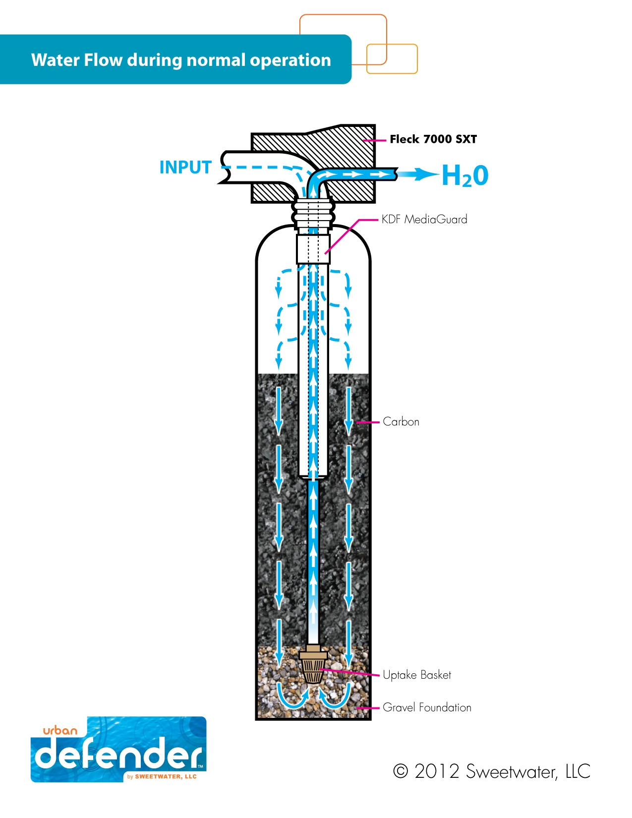 Carbon Water Filter System Whole House Water Filter Sweetwater Llc
