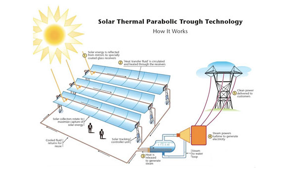 Solar Thermal Systems, Solar Powered Heating, Thermal Cooling - solar thermal energy