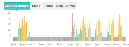 View minute-to-minute activity, in five-minute increments, graphed for each day you wear the Fitbit.