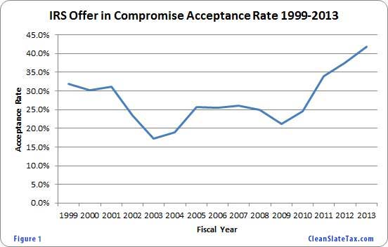 IRS Offer In Compromise Acceptance Rate at All-Time High in 2013