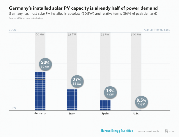 germany-solar-PV-capacity-relative-to-electricity-demand
