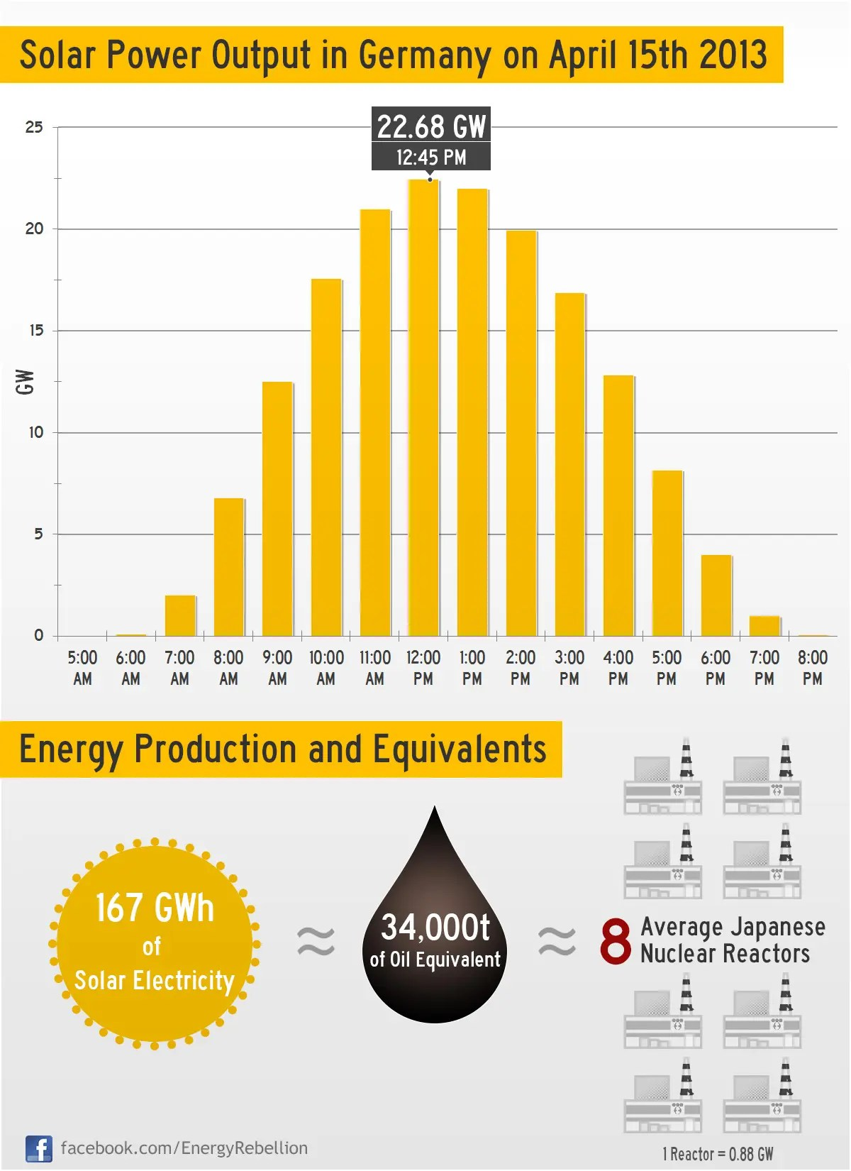 Solar Power Record In Germany 22 68 Gw Infographic