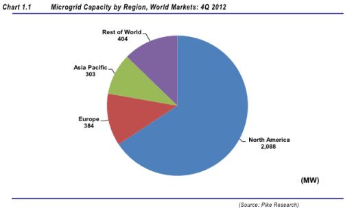 Global Microgrid Capacity