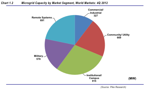 Microgrid Capacity By Market Segment