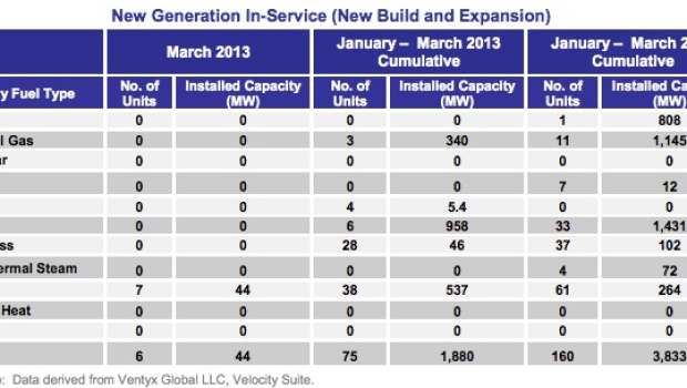 new power capacity solar us 2013