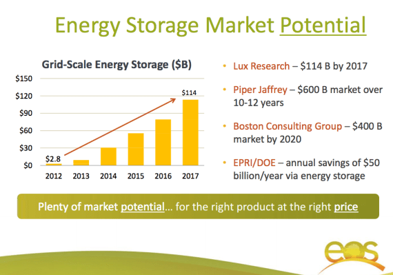 energy storage market potential
