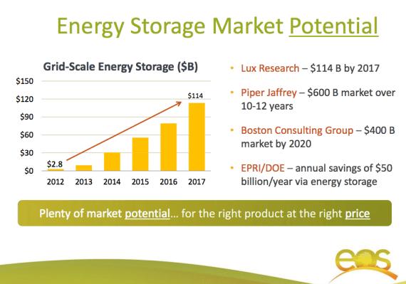 energy storage market potential